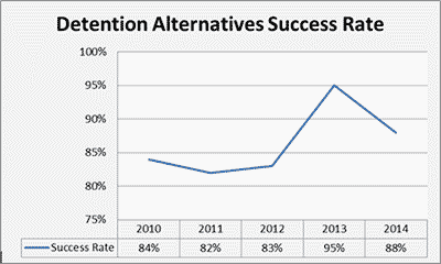 Detention Alternatives Success Rate